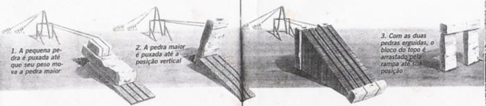 Esquema de construção do Stonehenge.